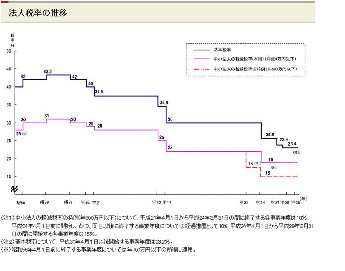 渋谷区や港区の税理士は匠税理士事務所 法人税率の表.png