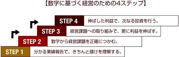 数字に基づく経営の為の4ステップ